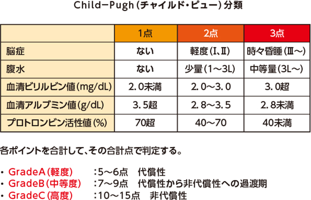 Child-Pugh(チャイルド・ビュー)分類
